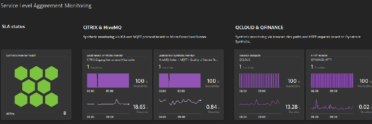 Synthetisches Enterprise Monitoring mit Dynatrace