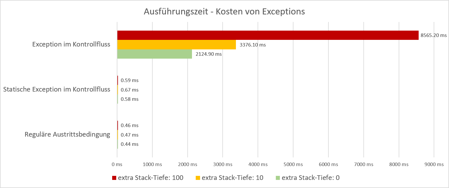 Exceptions zur Steuerung des Kontrollfluss - Software Performance Anti-Pattern